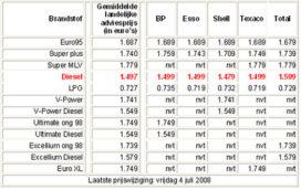 Diesel naar nieuw record: wéér 2 cent duurder