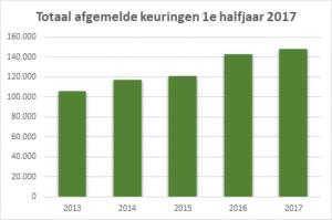 Het aantal periodieke veiligheidskeuringen dat deelnemers BMWT-Keur in het eerste halfjaar van 2017 hebben uitgevoerd, is met 4% gegroeid vergeleken met 2016. In het eerste halfjaar van 2016 voerden deelnemers BMWT-Keur 143.000 keuringen uit. In het eerste halfjaar van 2017 is dit aantal gegroeid tot 149.000.